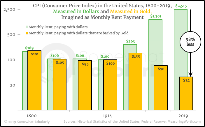 CPI in the US, 1800-2019, Imagined as Monthly Rent
