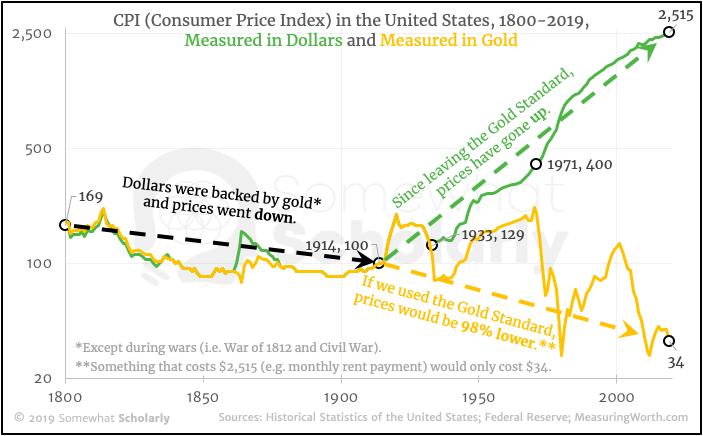 CPI in the US, 1800-2019