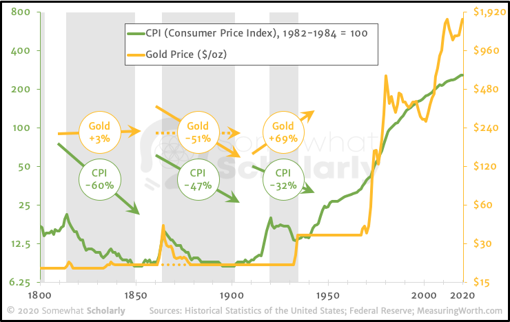 """Gold is not a hedge against price deflation."""