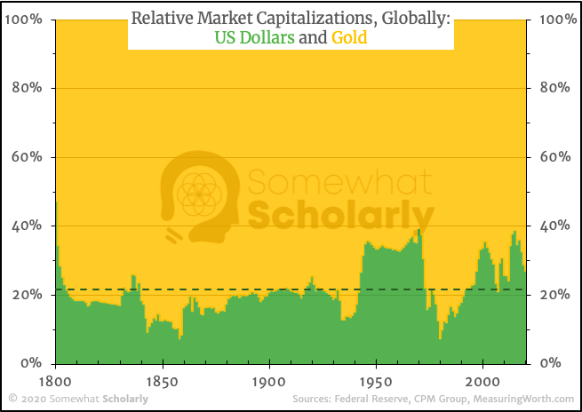 Gold vs. Dollar (Market Cap since 1800)