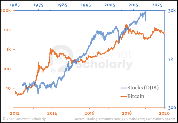 Bitcoin and Stocks have dissimilar trajectories