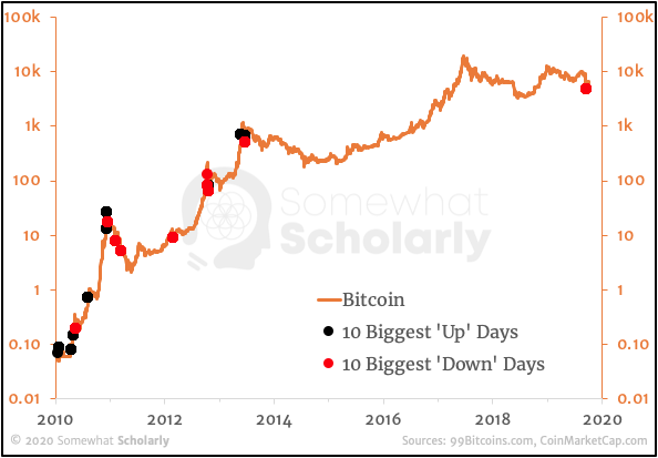 Bitcoin since 2010 with 10 Biggest Up and Down Days, joined