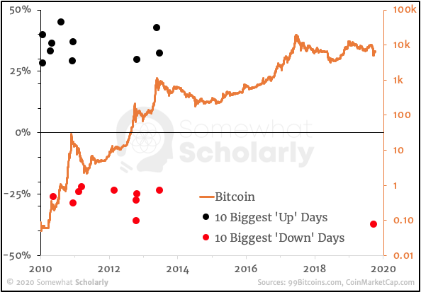 Bitcoin since 2010 with 10 Biggest Up and Down Days, split