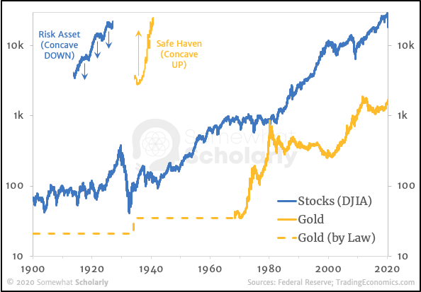 Risk vs. Safe - Stocks vs. Gold 1900 - 2020