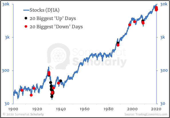 Stocks since 1900 with 20 Biggest Up and Down Days, joined