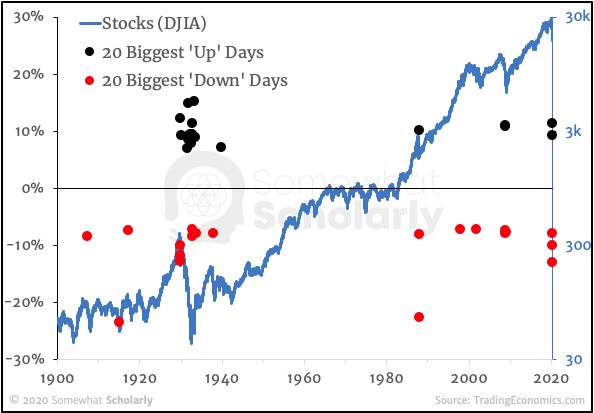 Stocks since 1900 with 20 Biggest Up and Down Days, split
